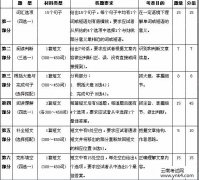 【云南考试网】2017年全国职称外语考试大纲