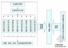 【云南考试网】2018年监理工程师教材大纲