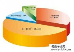 【云南考试网】 2017年统计师考试成绩查询时间