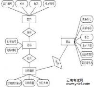2017年云南计算机四级数据库工程师辅导【云南考试网】