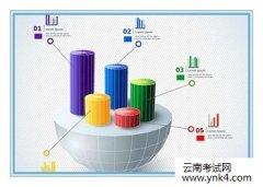 【云南考试网】2017年统计师统计学和统计法基础知识预测题3