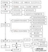 【云南考试网】2017年城市规划师《城市规划实务》辅导资料(部分