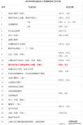 云南考试中心:2018年银行职业资格考试报名时间入口