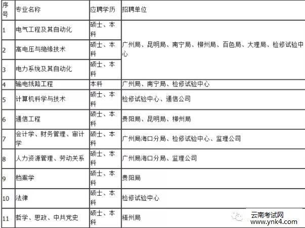 云南人事考试网:2019年中国南方电网超高压输电公司招聘图片