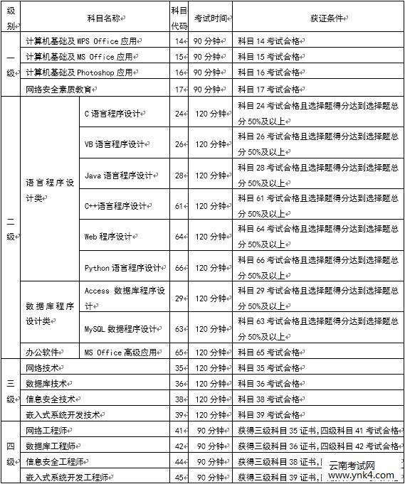 云南招考频道:云南省2019年下半年第56次全国计算机等级考试(NCRE)报考简章考试级别及科目