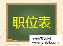云南招考频道:2020年云南特岗教师职位表汇总