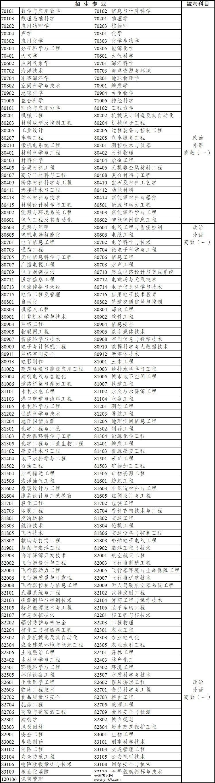 2020年,云南省,成人高考,专升本,招生专业,考试科目3