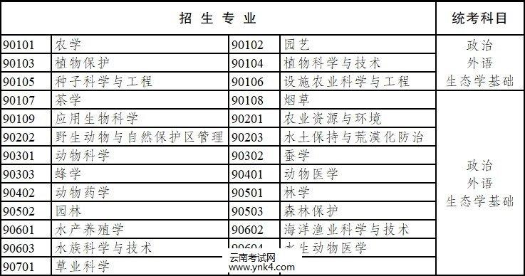 2020年,云南省,成人高考,专升本,招生专业,考试科目7