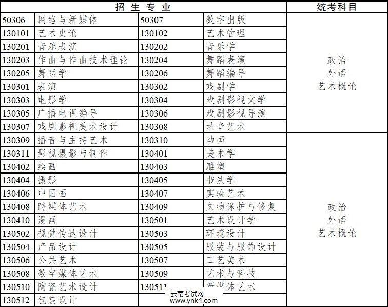 2020年,云南省,成人高考,专升本,招生专业,考试科目2