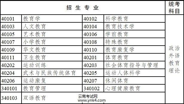 2020年,云南省,成人高考,专升本,招生专业,考试科目6
