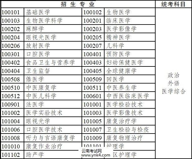 2020年,云南省,成人高考,专升本,招生专业,考试科目8