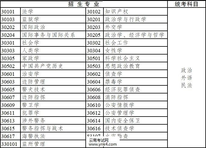 2020年,云南省,成人高考,专升本,招生专业,考试科目5